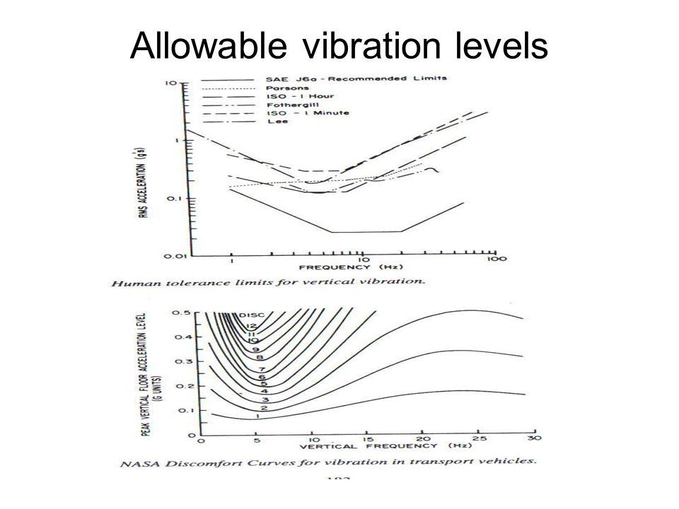 Allowable vibration levels