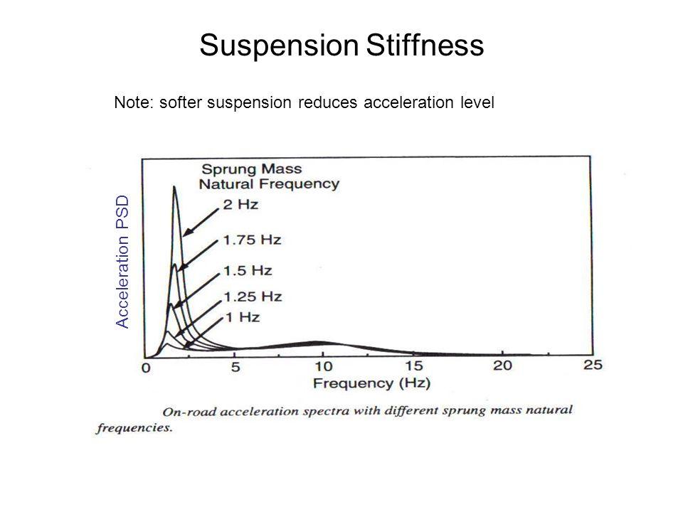 Suspension Stiffness Acceleration PSD Note: softer suspension reduces acceleration level