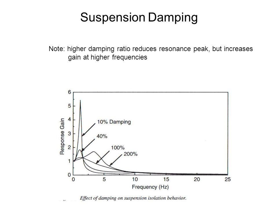 Suspension Damping Note: higher damping ratio reduces resonance peak, but increases gain at higher frequencies