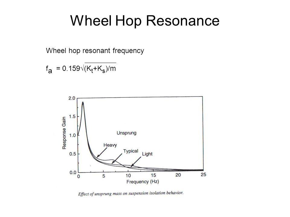Wheel Hop Resonance Wheel hop resonant frequency f a = 0.159√(K t +K s )/m