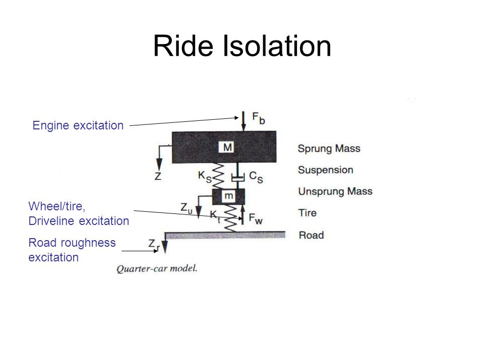 Ride Isolation Road roughness excitation Wheel/tire, Driveline excitation Engine excitation