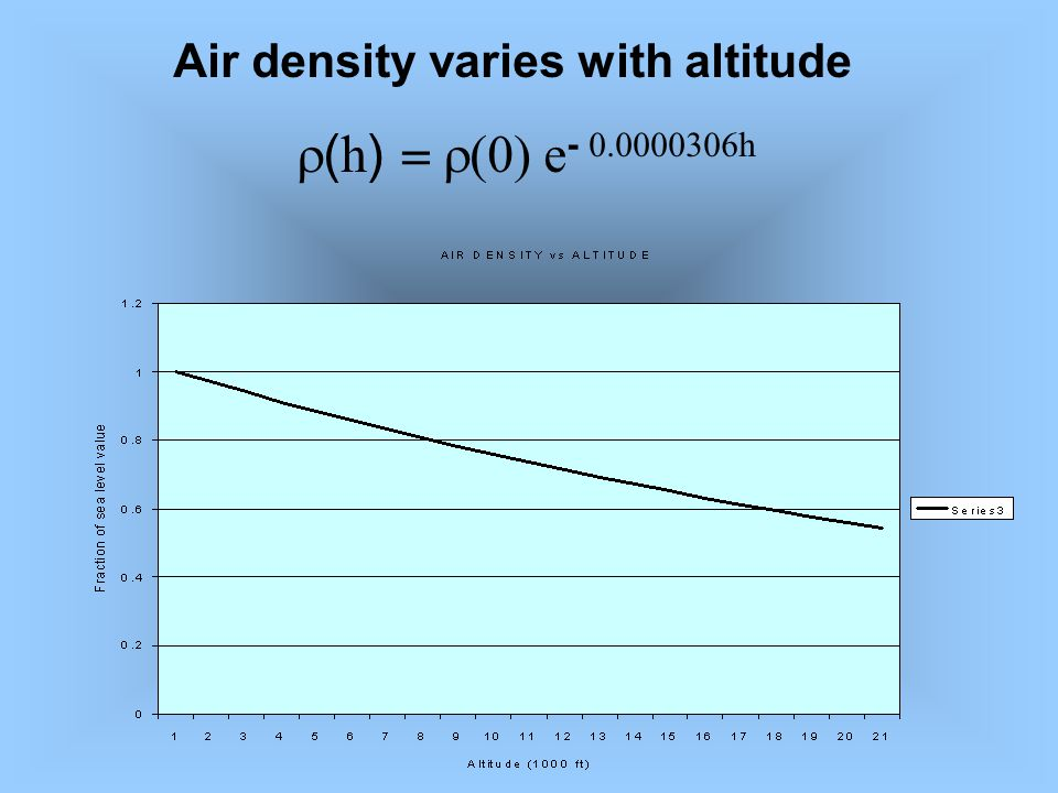 The skydiver can control fall rate by changing frontal area and drag coefficient Large area exposed to wind, high C d terminal velocity 110, to 130 mph, Small frontal area, low C d, terminal velocity > 300mph