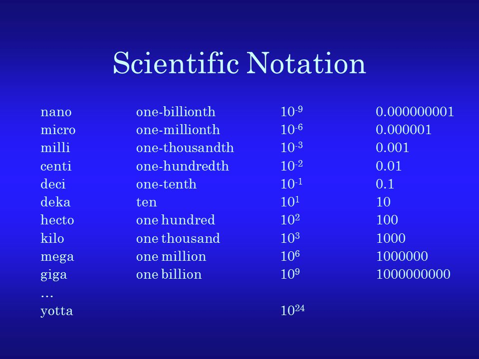 Scientific Notation nanoone-billionth10 -9 0.000000001 microone-millionth10 -6 0.000001 millione-thousandth10 -3 0.001 centione-hundredth10 -2 0.01 decione-tenth10 -1 0.1 dekaten10 1 10 hectoone hundred10 2 100 kiloone thousand10 3 1000 megaone million10 6 1000000 gigaone billion10 9 1000000000 … yotta10 24