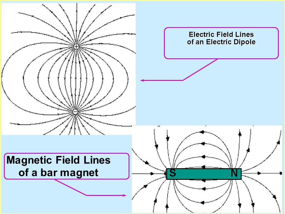 Physics 1304: Lecture 10, Pg 4 Bar Magnet l Bar magnet... two poles: N and S Like poles repel; Unlike poles attract. l Magnetic Field lines: (defined