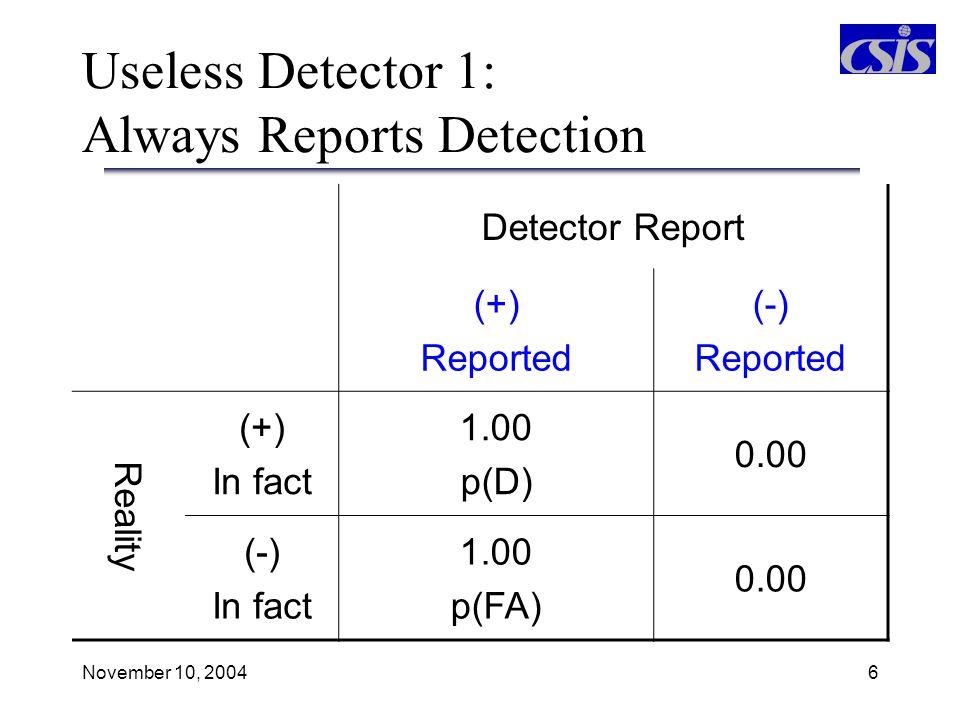 November 10, 20047 Useless Detector 2: Never Reports False Alarms Detector Report (+) Reported (-) Reported Reality (+) In fact 0.00 p(D) 1.00 (-) In fact 0.00 p(FA) 1.00