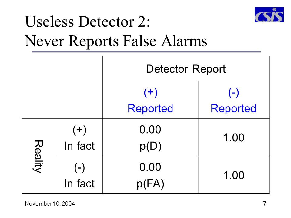 November 10, 20048 Useless Detector 3: Randomly Reports Detection Detector Report (+) Reported (-) Reported Reality (+) In fact X p(D) 1-X (-) In fact X p(FA) 1-X