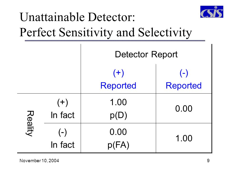 November 10, 200410 Actual Detectors Trade Off Selectivity and Sensitivity As threshold T decreases from T 1 to T 2, more signal peaks are detected (P D increases) but more noise peaks are detected as well (P FA increases too).