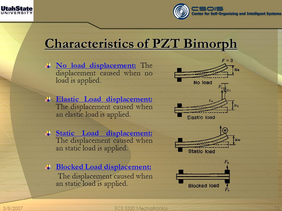 3/8/2007ECE 5320 Mechatronics13 Characteristics of PZT Bimorph No load displacement: The displacement caused when no load is applied. Elastic Load dis