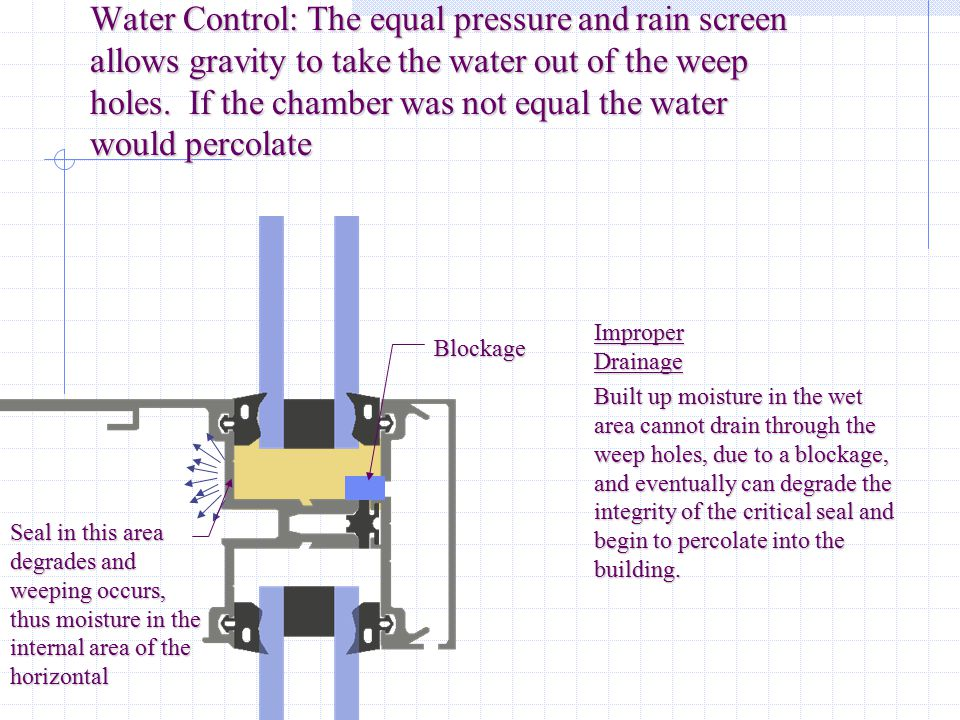 Water Control: The equal pressure and rain screen allows gravity to take the water out of the weep holes. If the chamber was not equal the water would