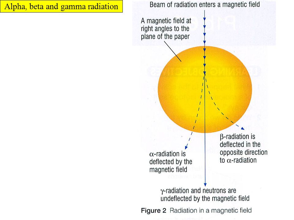Gamma rays are not very ionizing.They travel unimpeded through air.