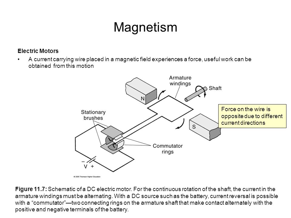 Magnetism Electric Motors A current carrying wire placed in a magnetic field experiences a force, useful work can be obtained from this motion Figure 11.7: Schematic of a DC electric motor.