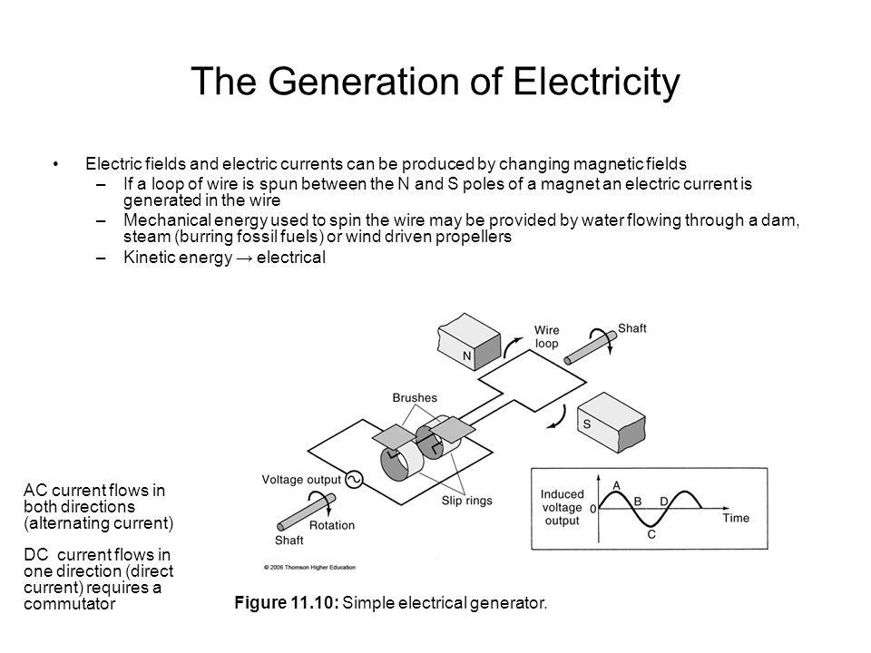 The Generation of Electricity Electric fields and electric currents can be produced by changing magnetic fields –If a loop of wire is spun between the N and S poles of a magnet an electric current is generated in the wire –Mechanical energy used to spin the wire may be provided by water flowing through a dam, steam (burring fossil fuels) or wind driven propellers –Kinetic energy → electrical AC current flows in both directions (alternating current) DC current flows in one direction (direct current) requires a commutator Figure 11.10: Simple electrical generator.