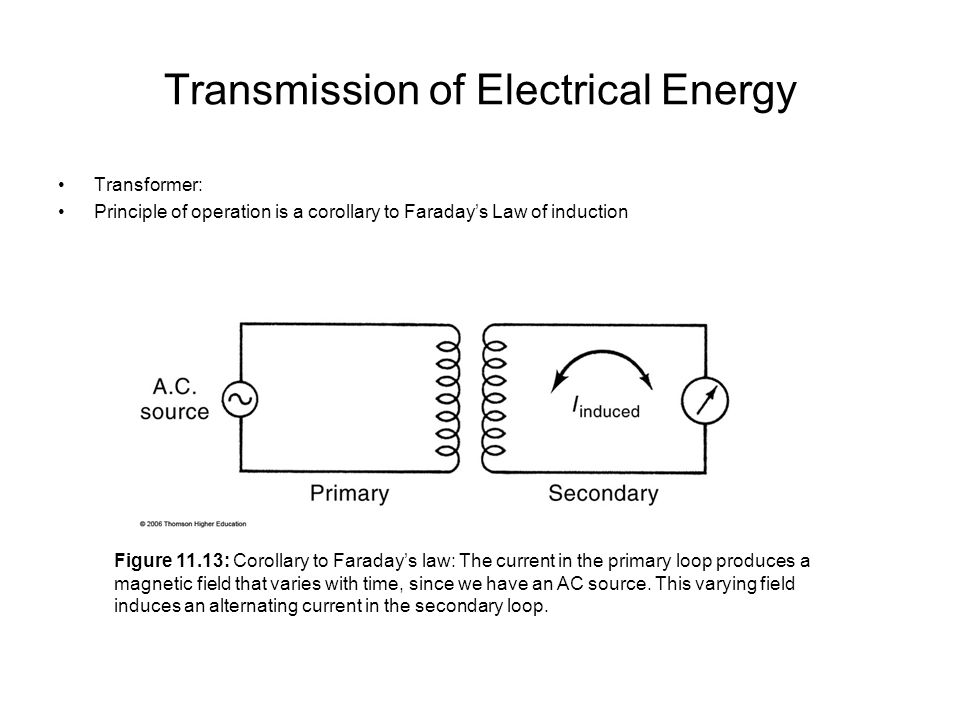 Transmission of Electrical Energy Transformer: Principle of operation is a corollary to Faraday's Law of induction Figure 11.13: Corollary to Faraday's law: The current in the primary loop produces a magnetic field that varies with time, since we have an AC source.