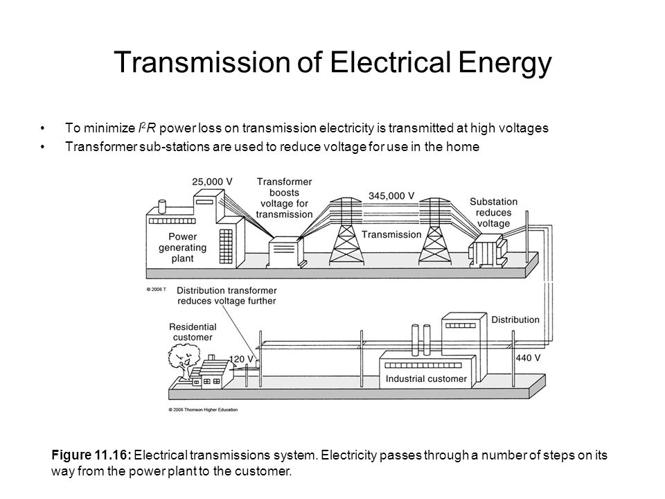 Transmission of Electrical Energy To minimize I 2 R power loss on transmission electricity is transmitted at high voltages Transformer sub-stations are used to reduce voltage for use in the home Figure 11.16: Electrical transmissions system.