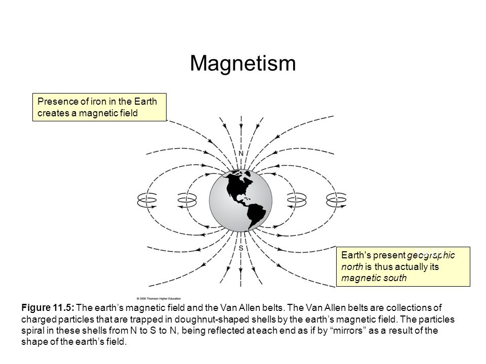 Magnetism Earth s present geographic north is thus actually its magnetic south 19-01 Figure 11.5: The earth's magnetic field and the Van Allen belts.