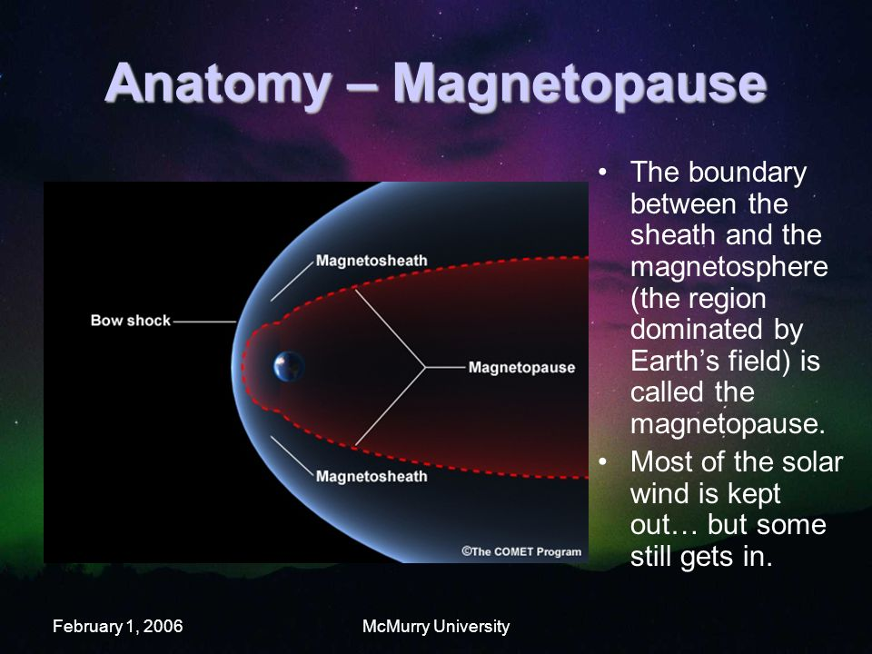 February 1, 2006McMurry University Anatomy – Magnetopause The boundary between the sheath and the magnetosphere (the region dominated by Earth's field) is called the magnetopause.