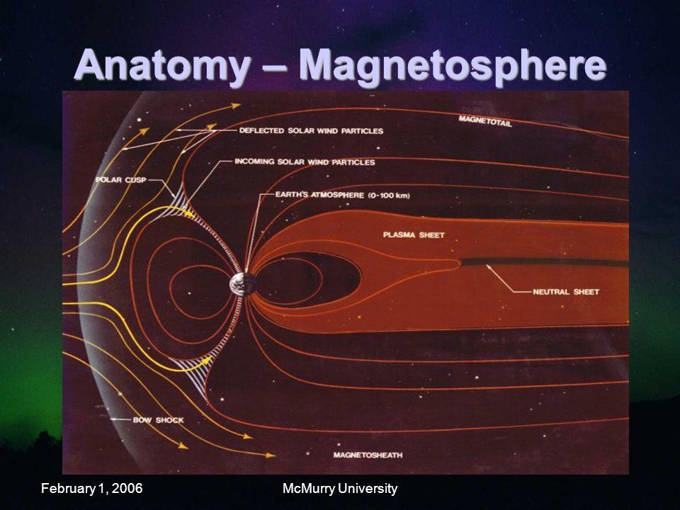 February 1, 2006McMurry University Anatomy – Magnetosphere