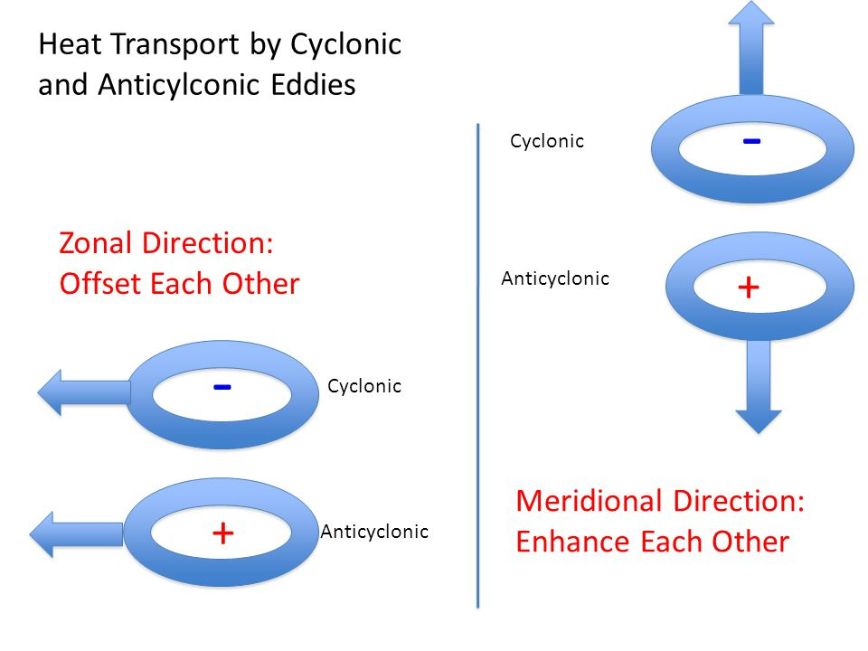 + - + - Heat Transport by Cyclonic and Anticylconic Eddies Zonal Direction: Offset Each Other Meridional Direction: Enhance Each Other Cyclonic Anticyclonic Cyclonic Anticyclonic