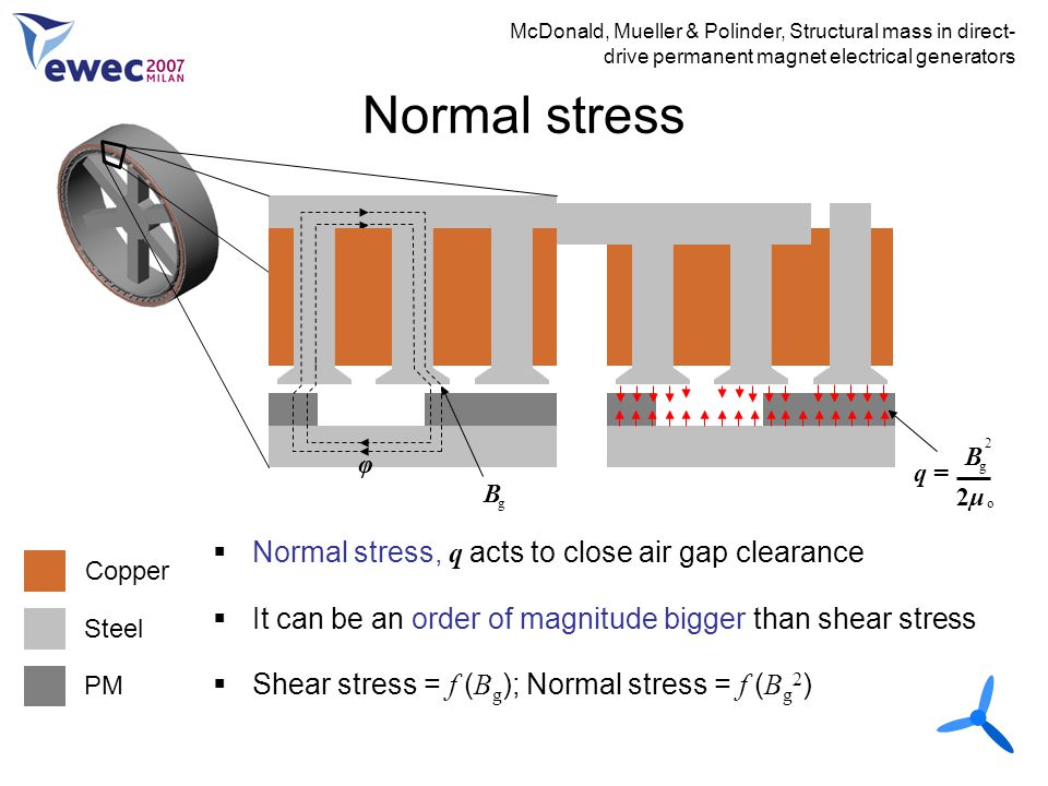 Normal stress McDonald, Mueller & Polinder, Structural mass in direct- drive permanent magnet electrical generators Copper Steel PM B φ g B g 2 2μ2μ o