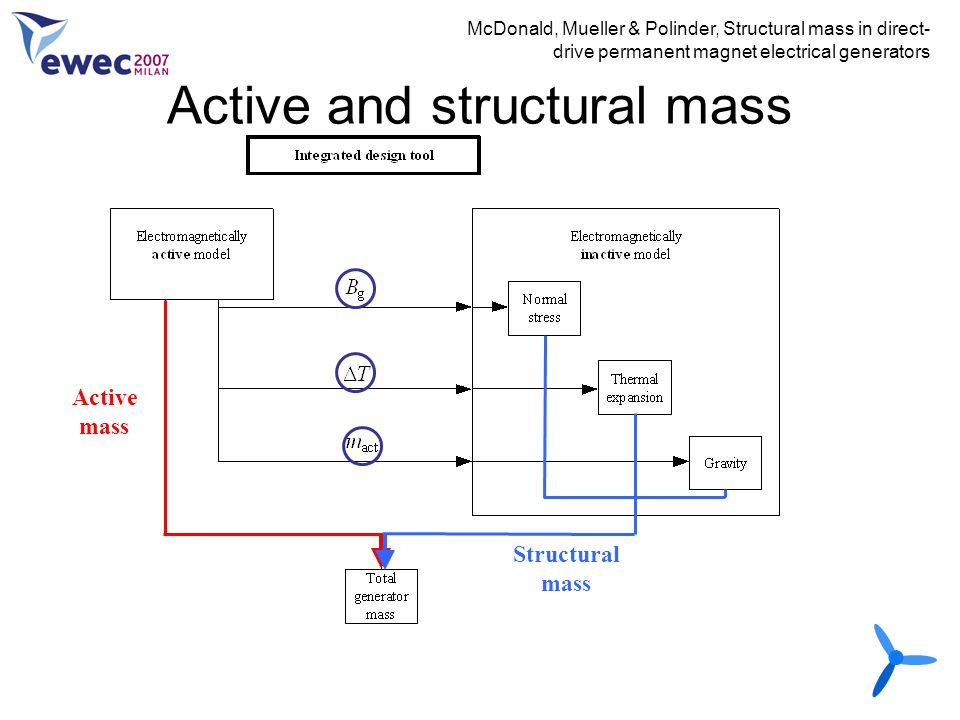 Active and structural mass McDonald, Mueller & Polinder, Structural mass in direct- drive permanent magnet electrical generators Active mass Structura