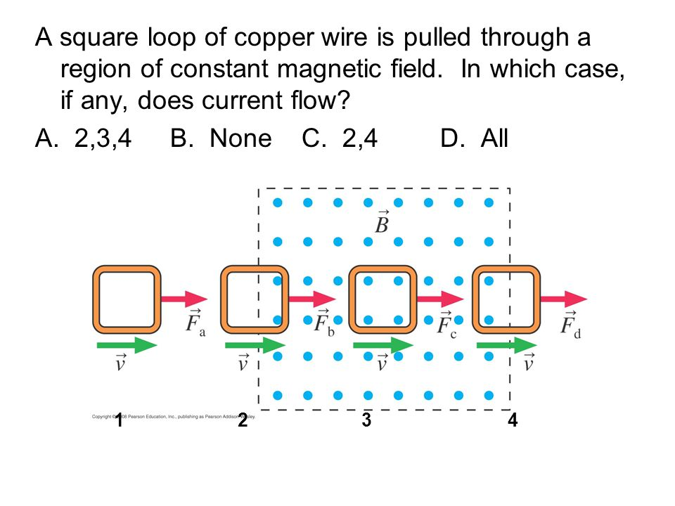 A square loop of copper wire is pulled through a region of constant magnetic field.