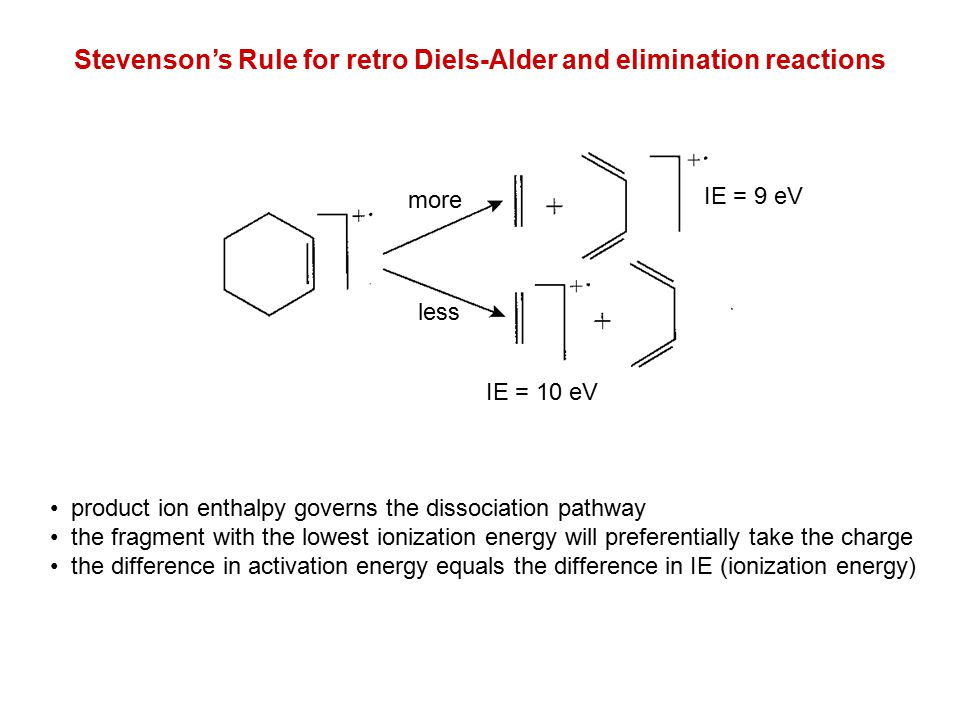 Stevenson's Rule for retro Diels-Alder and elimination reactions product ion enthalpy governs the dissociation pathway the fragment with the lowest io
