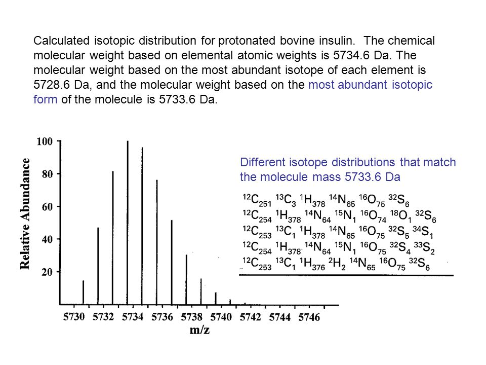 Calculated isotopic distribution for protonated bovine insulin. The chemical molecular weight based on elemental atomic weights is 5734.6 Da. The mole