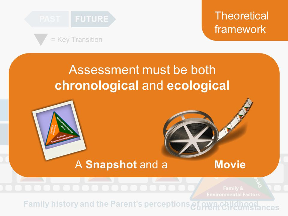 PASTFUTURE Current Circumstances Family history and the Parent's perceptions of own childhood = Key Transition Theoretical framework Assessment must be both chronological and ecological A Snapshot and aMovie