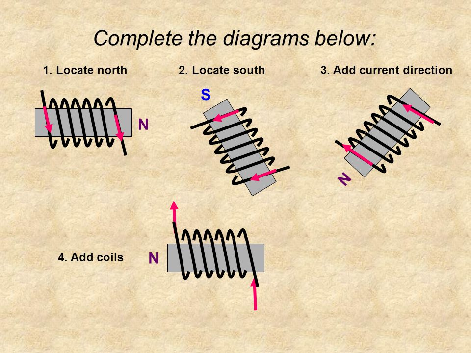 Complete the diagrams below: 1. Locate north 4. Add coils 3. Add current direction2. Locate south N N S N
