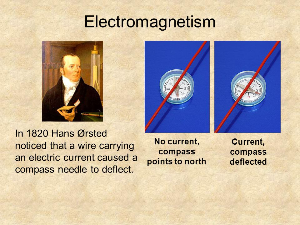 Electromagnetism In 1820 Hans Ørsted noticed that a wire carrying an electric current caused a compass needle to deflect. No current, compass points t