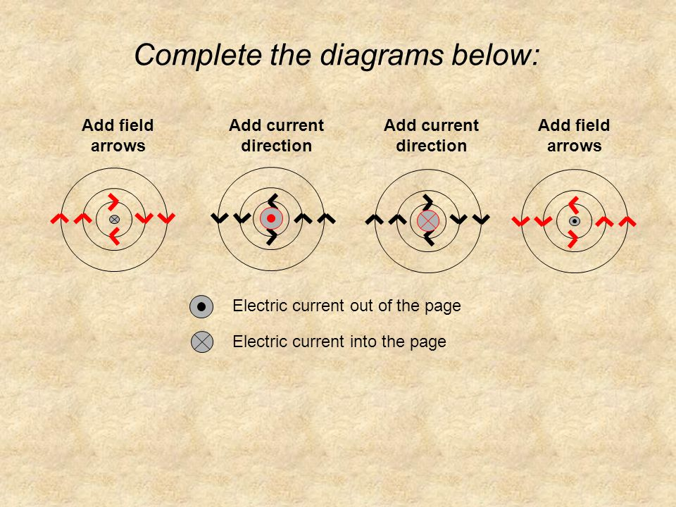 Complete the diagrams below: Electric current out of the page Electric current into the page Add field arrows Add current direction