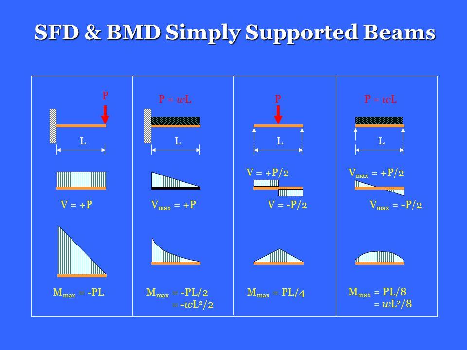 Longitudinal strain Longitudinal stress Location of neutral surface Moment-curvature equation