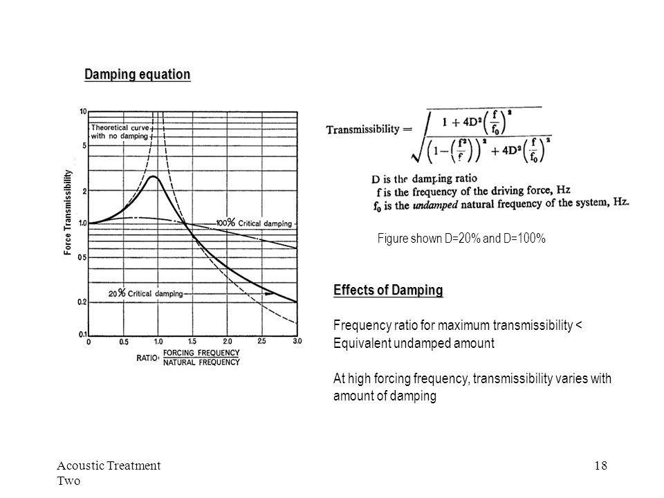 Acoustic Treatment Two 18 Damping equation Effects of Damping Frequency ratio for maximum transmissibility < Equivalent undamped amount At high forcing frequency, transmissibility varies with amount of damping Figure shown D=20% and D=100%