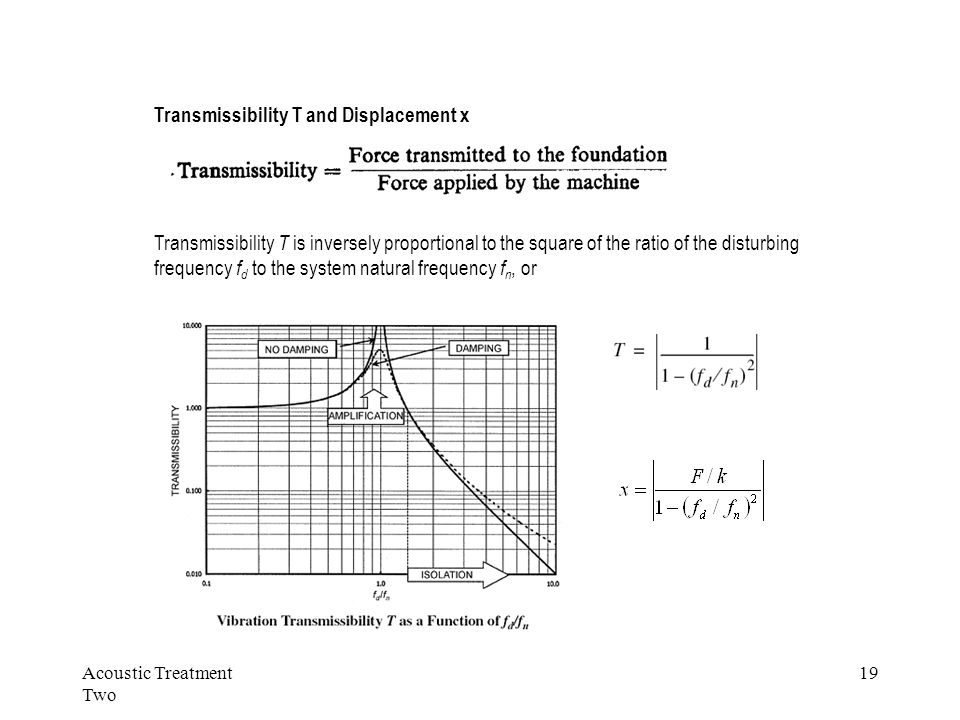 Acoustic Treatment Two 19 Transmissibility T is inversely proportional to the square of the ratio of the disturbing frequency f d to the system natura