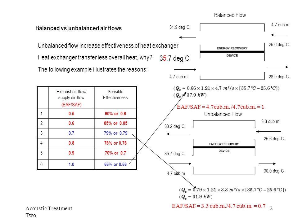 Acoustic Treatment Two 2 Balanced vs unbalanced air flows Exhaust air flow/ supply air flow(EAF/SAF) Sensible Effectiveness 1 0.590% or 0.9 2 0.685% o