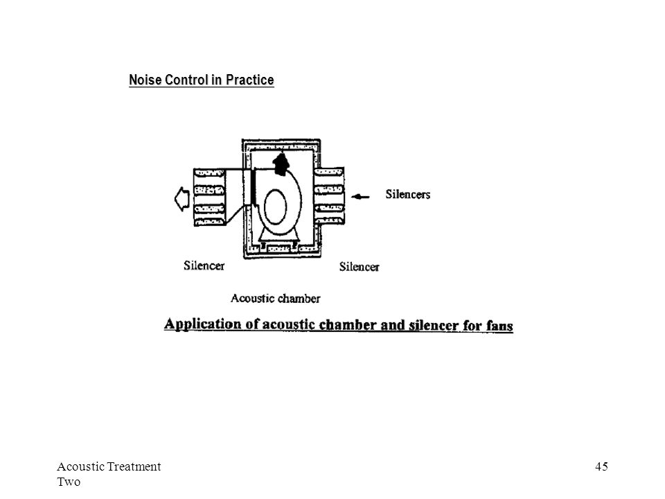 Acoustic Treatment Two 45 Noise Control in Practice