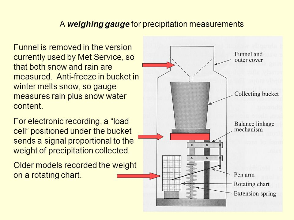 A weighing gauge for precipitation measurements Funnel is removed in the version currently used by Met Service, so that both snow and rain are measured.