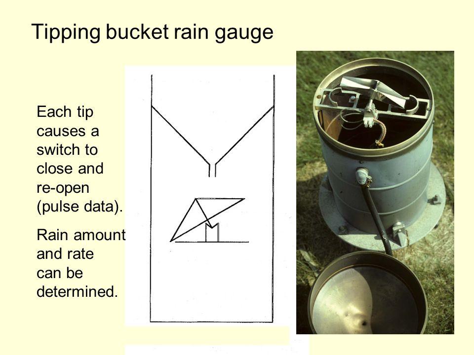 Standard Tipping Bucket Gauge Percent error Rain rate (mm/h)