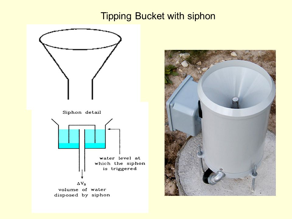 Tipping bucket gauge with siphon Rain rate (mm/h) Percent error