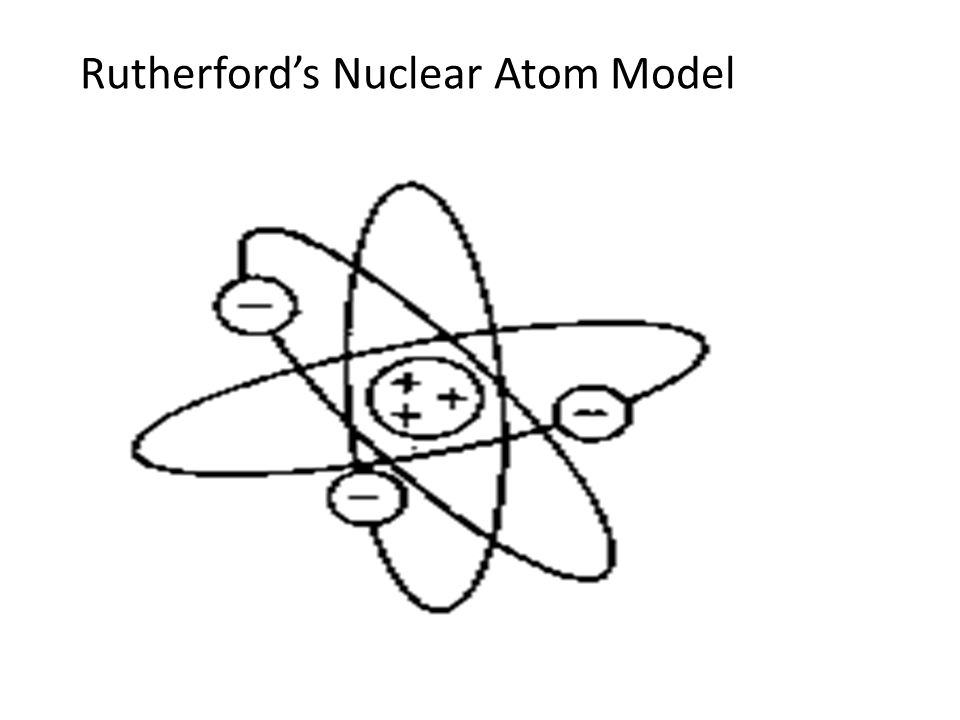 Rutherford's Nuclear Atom Model