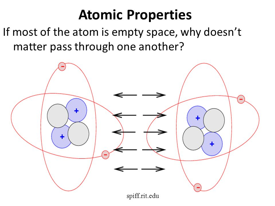 Atomic Properties If most of the atom is empty space, why doesn't matter pass through one another.