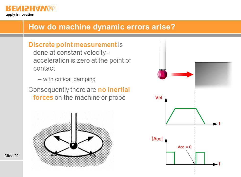 apply innovation Slide 20 How do machine dynamic errors arise? Discrete point measurement is done at constant velocity - acceleration is zero at the p