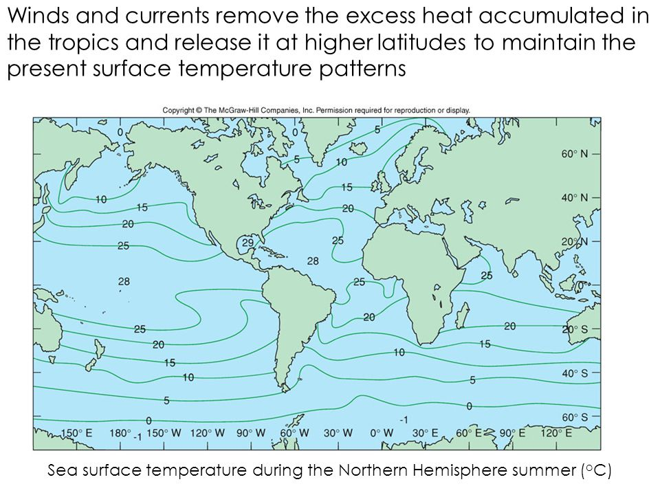 Winds and currents remove the excess heat accumulated in the tropics and release it at higher latitudes to maintain the present surface temperature patterns Sea surface temperature during the Northern Hemisphere summer ( o C)