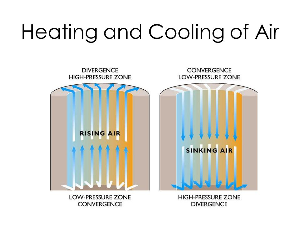 Heating and Cooling of Air
