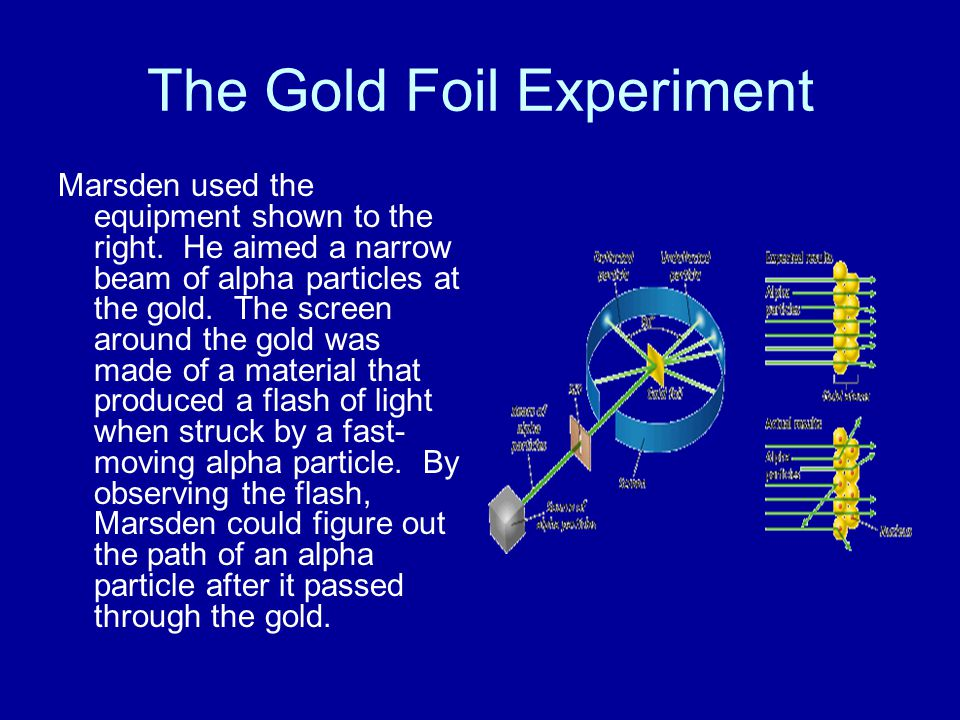 The Gold Foil Experiment Marsden used the equipment shown to the right. He aimed a narrow beam of alpha particles at the gold. The screen around the g