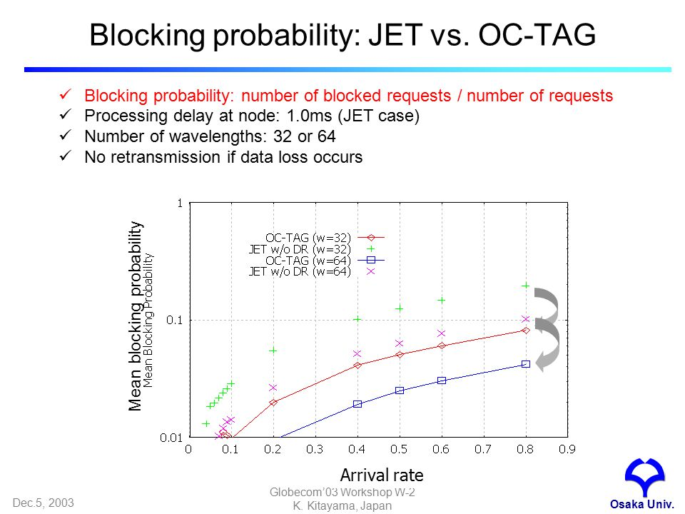 Dec.5, 2003 Globecom'03 Workshop W-2 K. Kitayama, Japan Blocking probability: JET vs.
