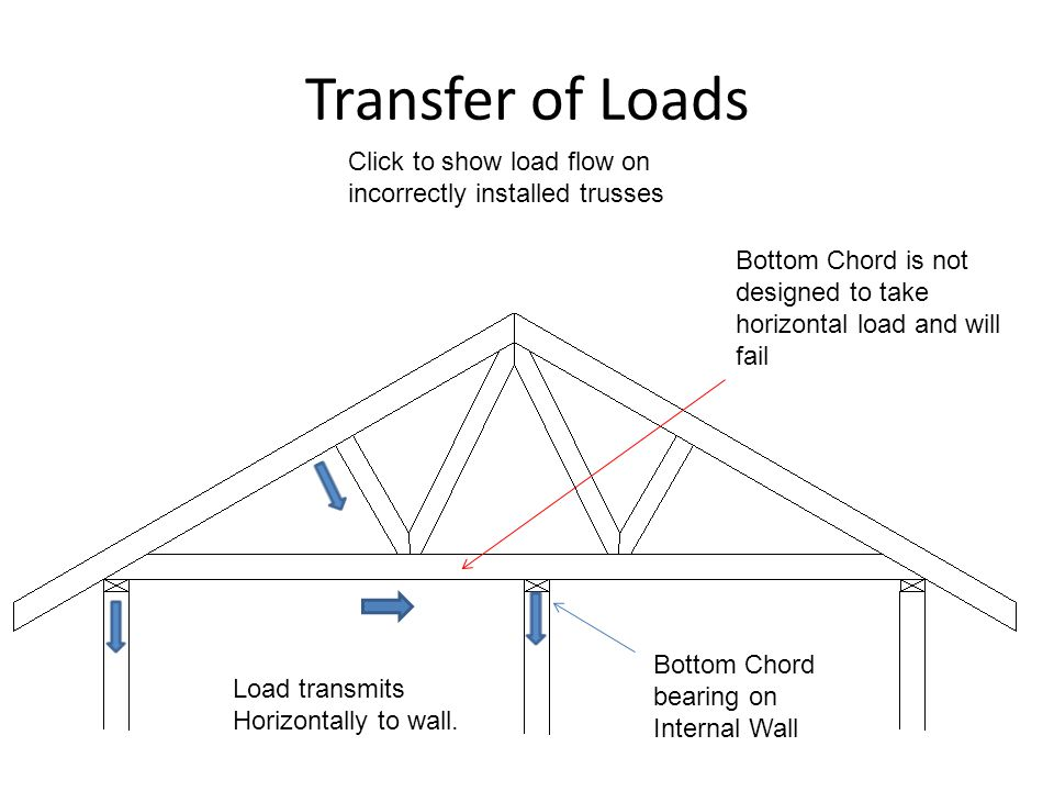 Transfer of Loads Bottom Chord bearing on Internal Wall Click to show load flow on incorrectly installed trusses Load transmits Horizontally to wall.
