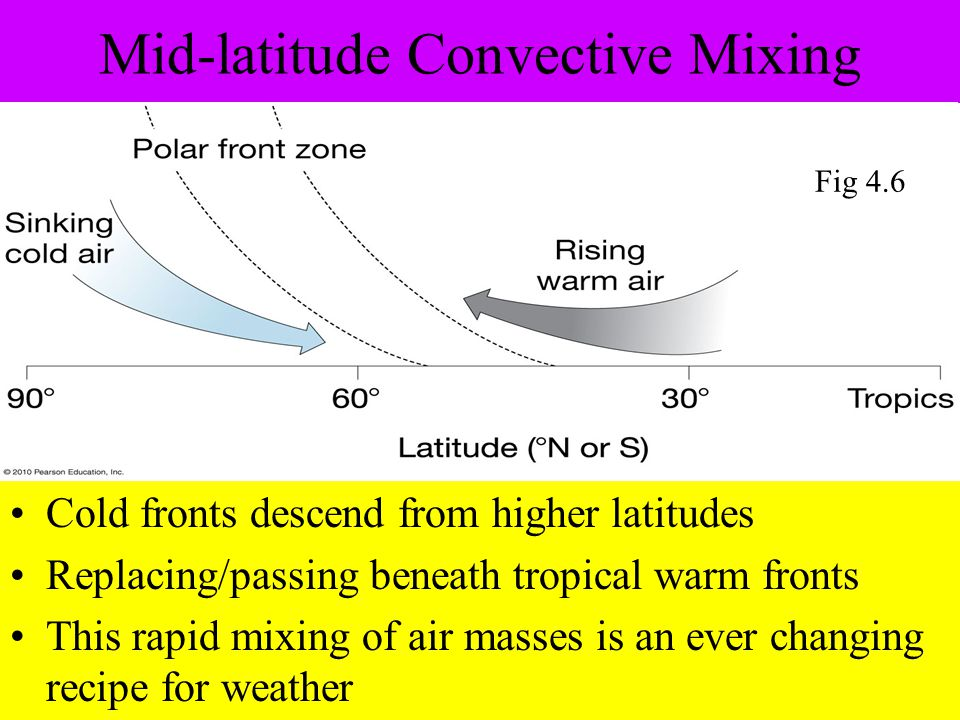 Mid-latitude Convective Mixing Cold fronts descend from higher latitudes Replacing/passing beneath tropical warm fronts This rapid mixing of air masses is an ever changing recipe for weather Fig 4.6