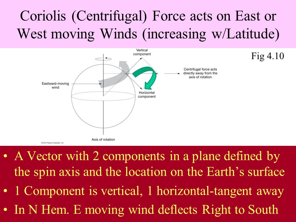 Coriolis (Centrifugal) Force acts on East or West moving Winds (increasing w/Latitude) A Vector with 2 components in a plane defined by the spin axis and the location on the Earth's surface 1 Component is vertical, 1 horizontal-tangent away In N Hem.