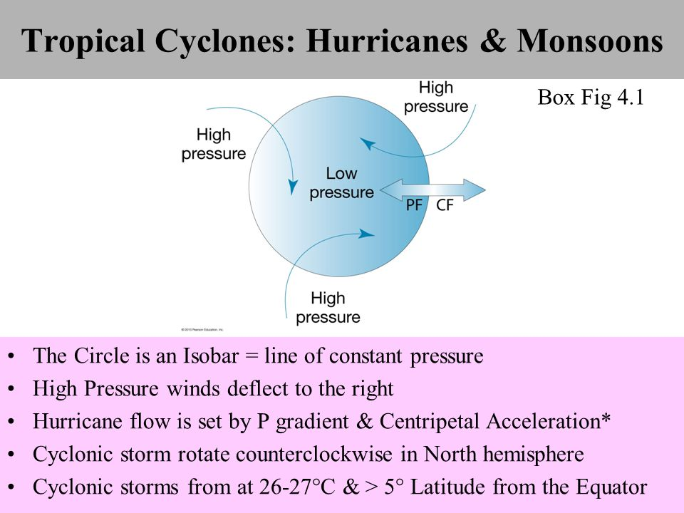 Tropical Cyclones: Hurricanes & Monsoons The Circle is an Isobar = line of constant pressure High Pressure winds deflect to the right Hurricane flow is set by P gradient & Centripetal Acceleration* Cyclonic storm rotate counterclockwise in North hemisphere Cyclonic storms from at 26-27°C & > 5° Latitude from the Equator Box Fig 4.1